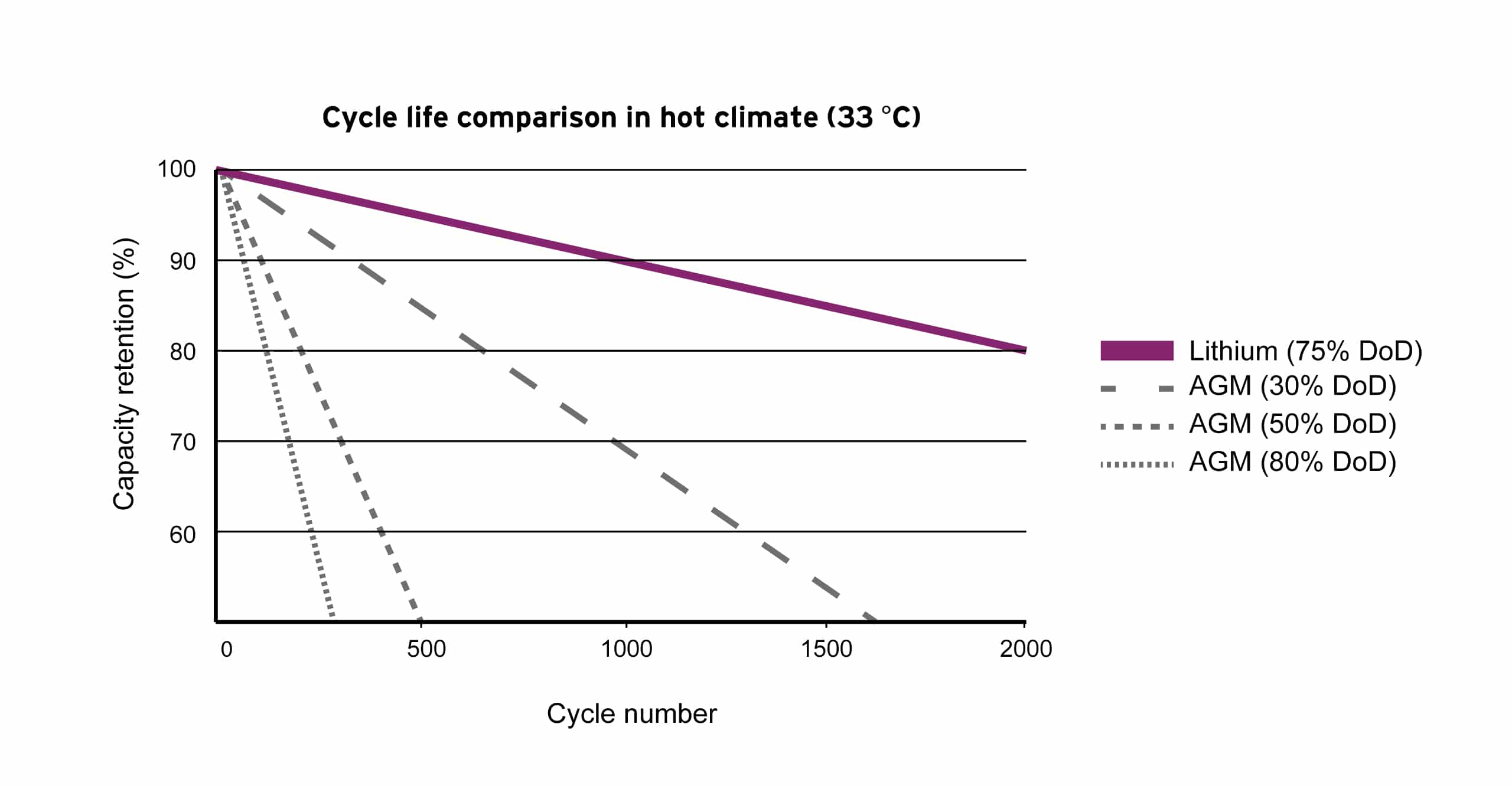 Lithium and lead batteries cycles at 33 degrees Celsius